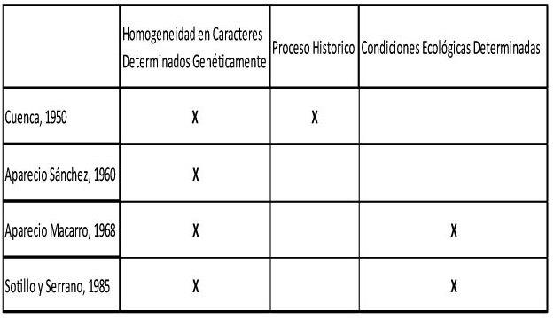 Tabla-1--Elementos-considerados-por-los-autores-españoles-en-la-definición-de-raza.